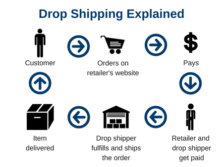 For fastest delivery, add this $25 Drop Shipping Fee to your order