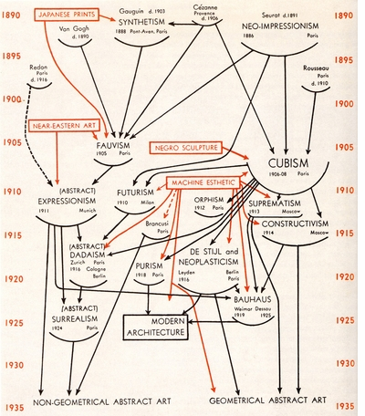 'Genealogies of Art, or the History of Art as Visual Art' is an intellectual delight