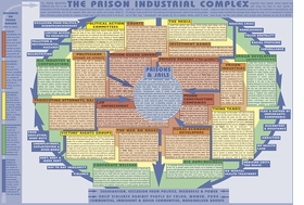 Prison Industrial Complex illustration is reproduced from 'Walls Turned Sideways.'