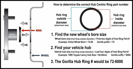 Gorilla® Black Hub Rings Round Set of 4 #74-7150
