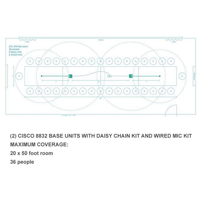 Cisco 8832 Daisy Chain Kit (CP-8832-DC=)