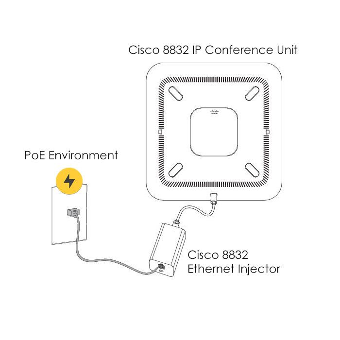 Cisco 8832 Ethernet Injector (CP-8832-INJ=)