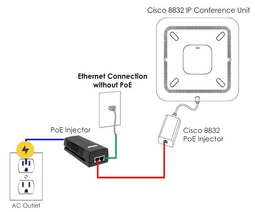 Cisco 8832 PoE Injector (CP-8832-POE=)