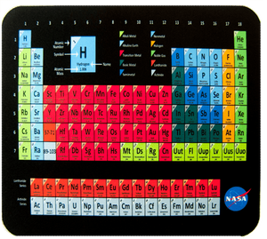 Periodic Table of the Elements - Mouse pad