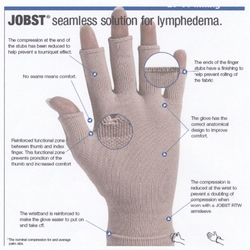 Elvarex Ready-to-Wear <br>Lymphedema Glove