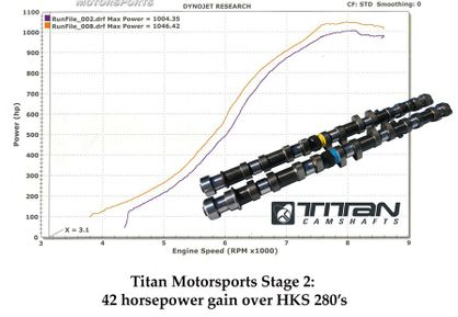 Titan Supra 2JZGTE 280 Degree Camshaft Set (intake and exhaust)
