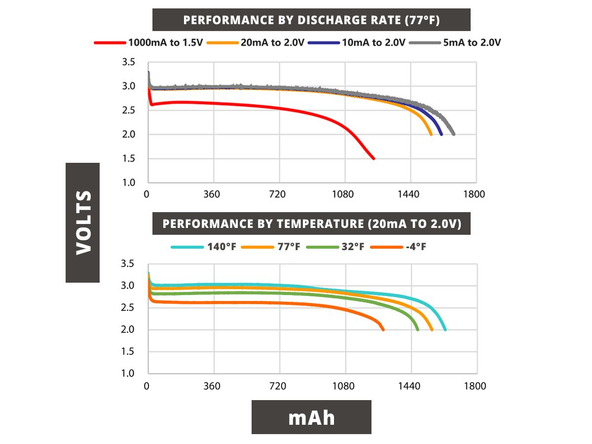 Temperature and Voltage Performance Charts for the Titanium Innovations CR123A Battery