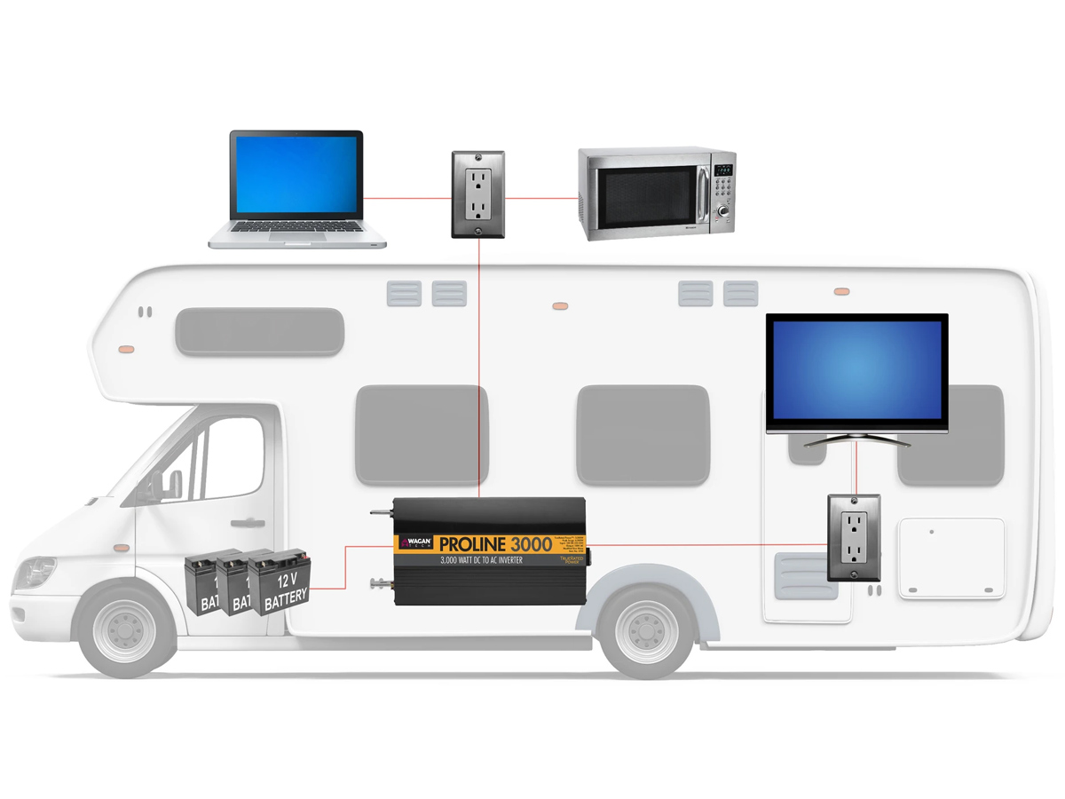 diagram of how inverter is used in an RV