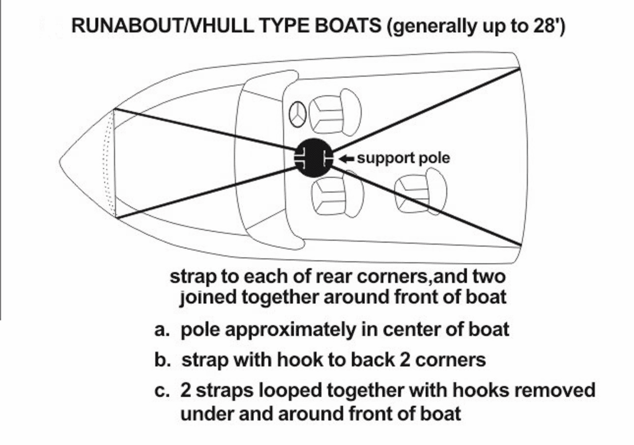 VORTEX PONTOON / FISH / SKI / VHULL / CUDDY BOAT SUPPORT POLE SYSTEM
