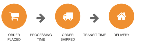 Shipping Estimate Information