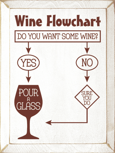 Food & Drink Sign...Wine Flowchart: Do You Want Some Wine? Yes - Pour A Glass