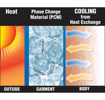 TechKewl Phase Change Deluxe Cooling Neck Bands