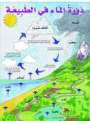 Poster of Nature's Water Cycle (Malayin)