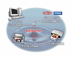 Dupont DPM Proofing Media
