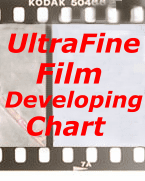 Film Development Chart