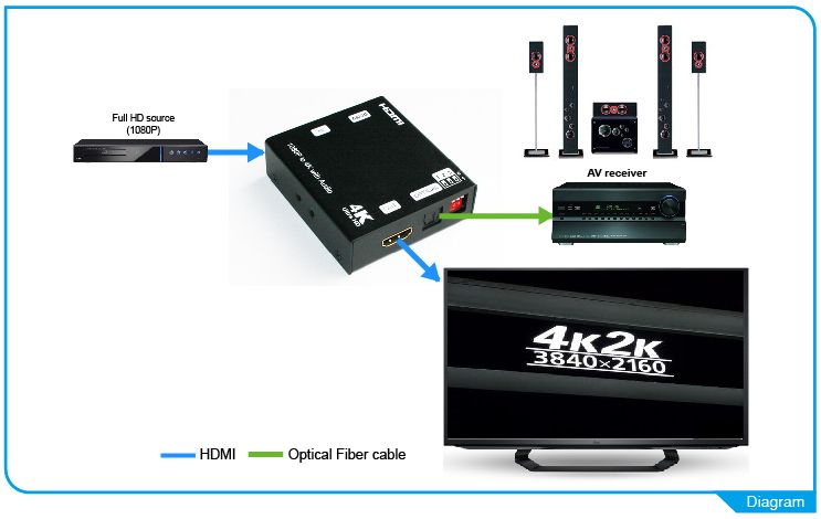 1080p to 4K HDMI Scaler with Audio Extraction