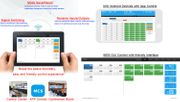 4K 12x5 HDMI Matrix Switcher with Color Touchscreen