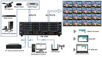 16x16 HDMI Matrix Switch w/Video Wall, Scaling, Separate Audio, Apps & 100ms Switching