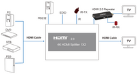 WolfPack 4K 1x2 HDMI 2.0 Splitter with 8-Mode EDID Management
