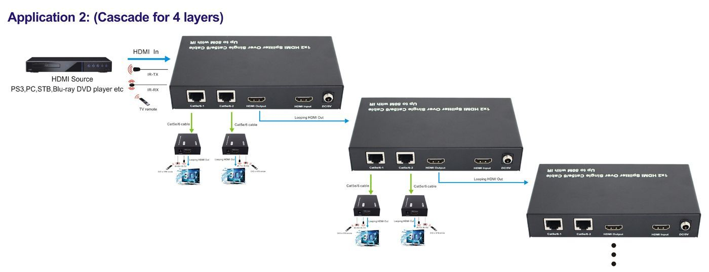 1x2 HDMI Splitter over CAT5 with Bi-Directional IR