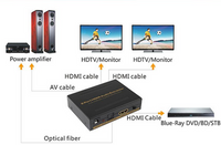 1X2 HDMI Splitter with R/L RCA Stereo Out & 3-Position EDID Switch