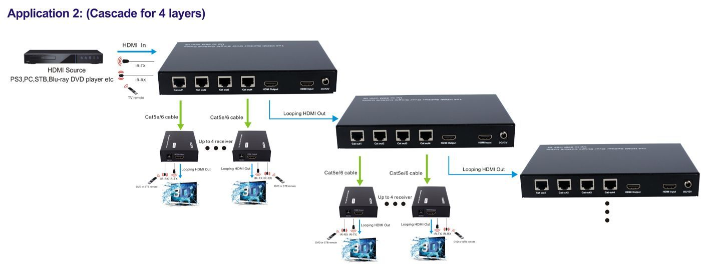 1x4 HDMI Splitter over CAT5 with Bi-Directional IR