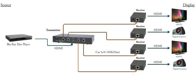 1X4 HDMI Splitter over CAT5e/6 with 4-HDMI Receivers Included