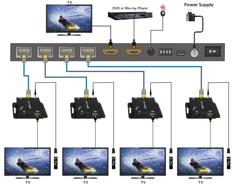 1x4 HDMI Splitter with POC to 150 feet Over CAT6 with IR & EDID