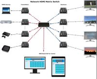 1x6 Network HDMI Matrix Switcher with WEB GUI & Remote IR