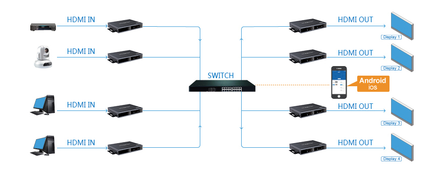 4K 4x4 HDMI Matrix Over LAN with iPad App