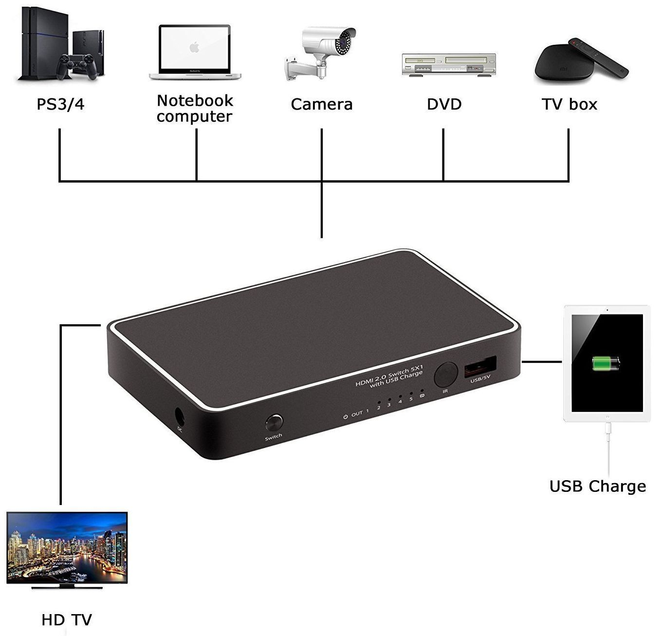 4K 5x1 HDMI Switch with USB Charger