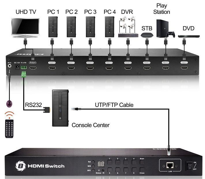 4K 60 WolfPack 8x1 HDMI Switch with Timer