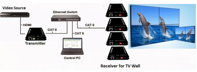 Build Your Own 4K HDMI Over IP Matrix Switch with Video Wall