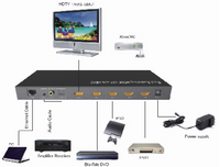 Fast Switching 4x1 HDMI Switch w/HEAC, ARC & Separate Audio