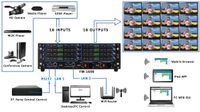 4x16 HDMI Matrix Switch w/Video Wall, Scaling, Separate Audio, Apps & 100ms Switching