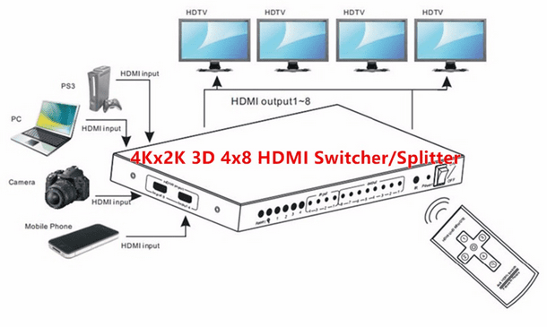 4K 4X8 HDMI Switch Splitter