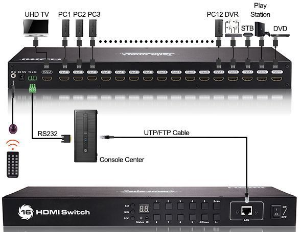 4K 16X1 HDMI Switch with Timer