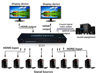 8x2 HDMI Switch with Digital Audio Outs