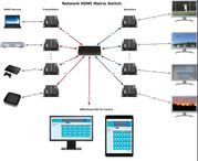 8x4 Network HDMI Matrix Switcher with WEB GUI & Remote IR
