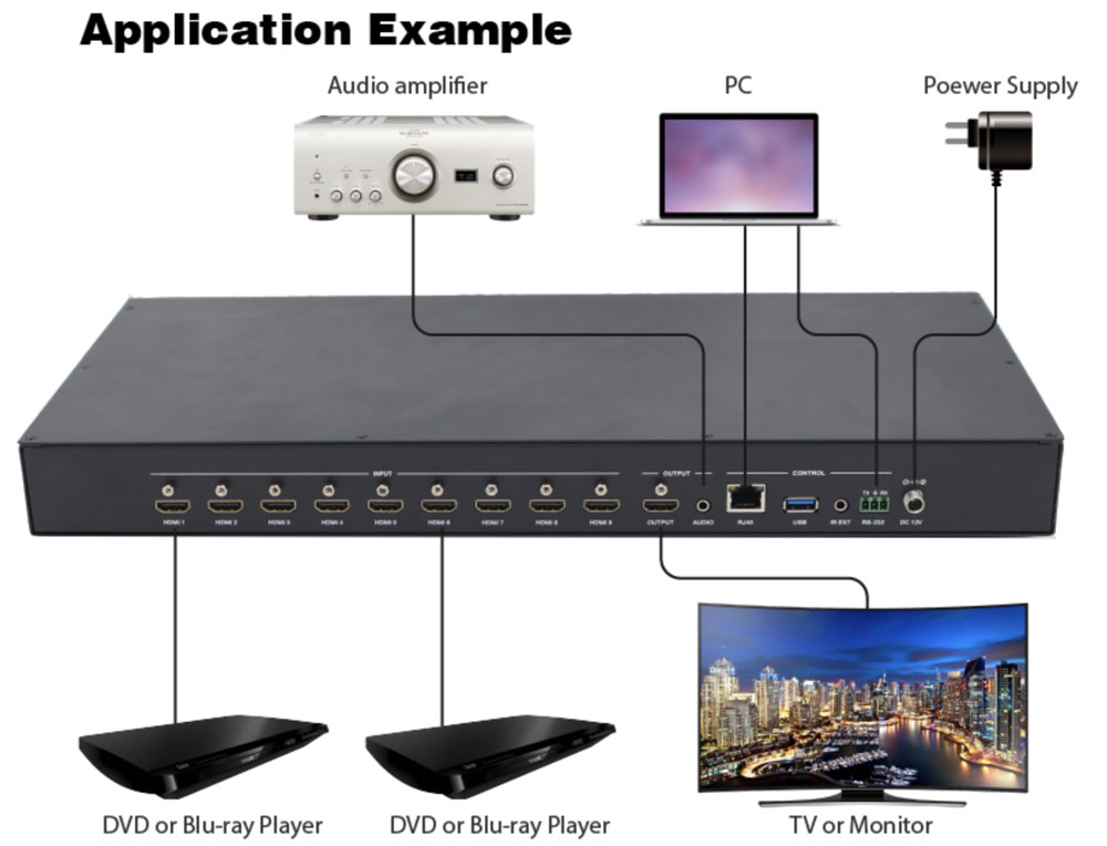 9x1 HDMI Switch - See 1, 2, 4 or 9 Videos on 1-TV