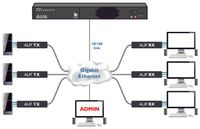 Adder AIMLIC-288 Link Infinity Management System-288 end point license