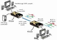 Adder X2-GOLD-P-US Cat 6 KVM Extender with Audio and RS232
