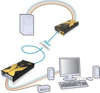 Adder X2-GOLD-R-US Cat 6 KVM Extender with Audio and RS232