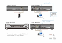 ATEN KE6912T 2K DVI-D Dual Link KVM over IP Transmitter with PoE