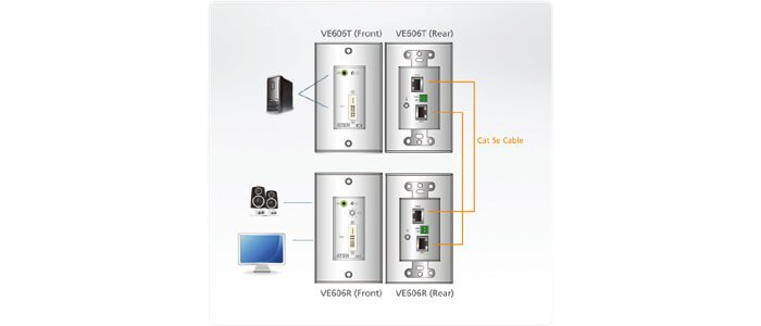 ATEN VE606 DVI/Audio Cat 5 Extender Wall Plate