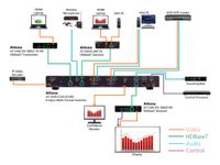 Atlona AT-UHD-CLSO-612ED 4K/UHD Six-Input Multi-Format Switcher
