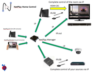 WolfPack NetPlay AV over IP Home System with Alexa Control