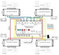 Component RCA & Audio to Cat5 Distribution Box - Up to 4 Zones w/local output & IR