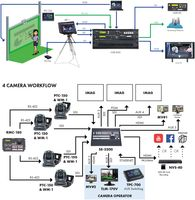 Datavideo TPC-700 Touch Panel Controller for the SE/HS-3200