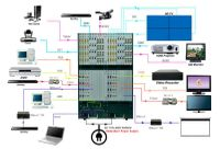 Build a 4K Modular HDMI Matrix Switcher w/HDMI Options with a 48x48 Chassis